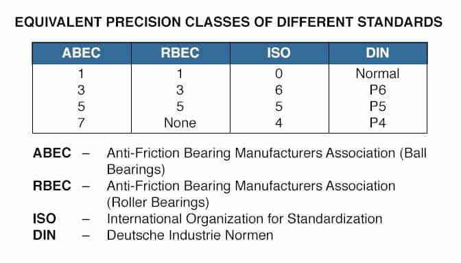 ABEC Ratings 1