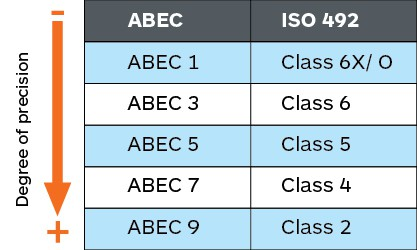 ABEC Ratings 2