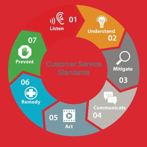 Garantie & Kundendienst